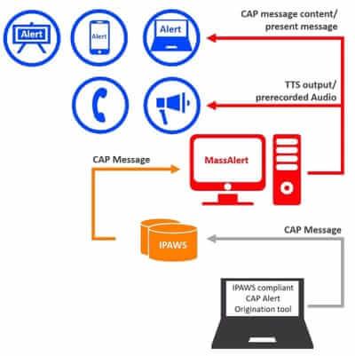 ipaws eas program mass alert